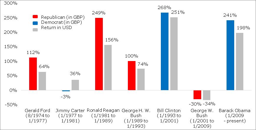 us-equity-mkt-1970-2016